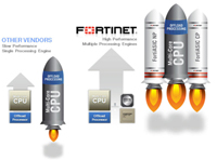 http://www.rzk.com.tr/fortinet/images/fortinet_advantages_3.jpg
